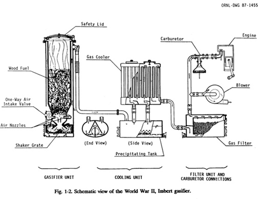 plans for wood gas generator