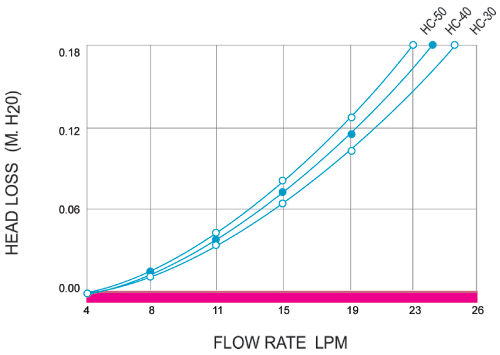 Heliocol solar pool heating flow rates.