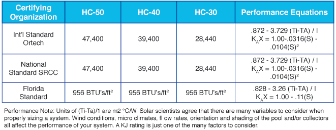 Heliocol solar pool heating performance ratings.