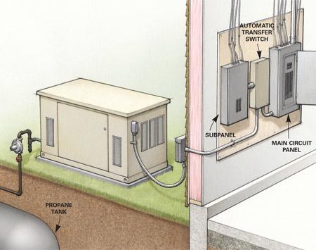 genpower corp about generators. Black Bedroom Furniture Sets. Home Design Ideas