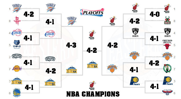 2013 Nba Playoffs Results | www.imgkid.com - The Image Kid Has It!